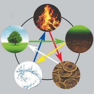 Théorie des 5 éléments - cycle Ko